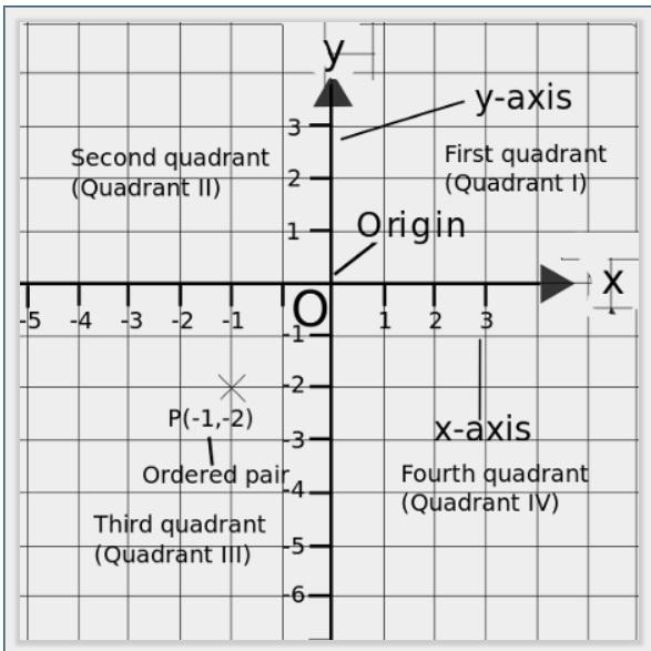 coordinate plane.jpg