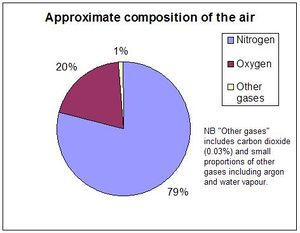 300px-Air_composition_pie_chart