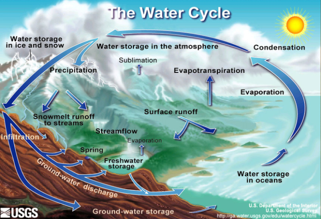 657px-Water_cycle