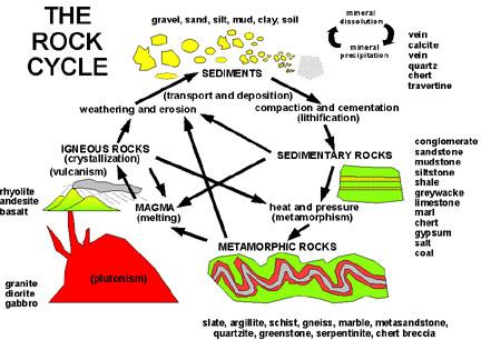 Rockcyc
